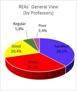 visao_geral_reas_professores_Ingles